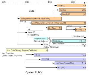 Unix y sus derivados